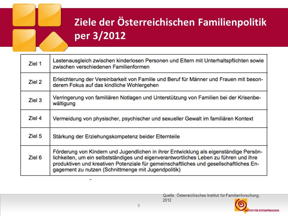 9 Ziele der Österreichischen Familienpolitik per 3/2012 Quelle: Österreichisches Institut für Familienforschung, 2012