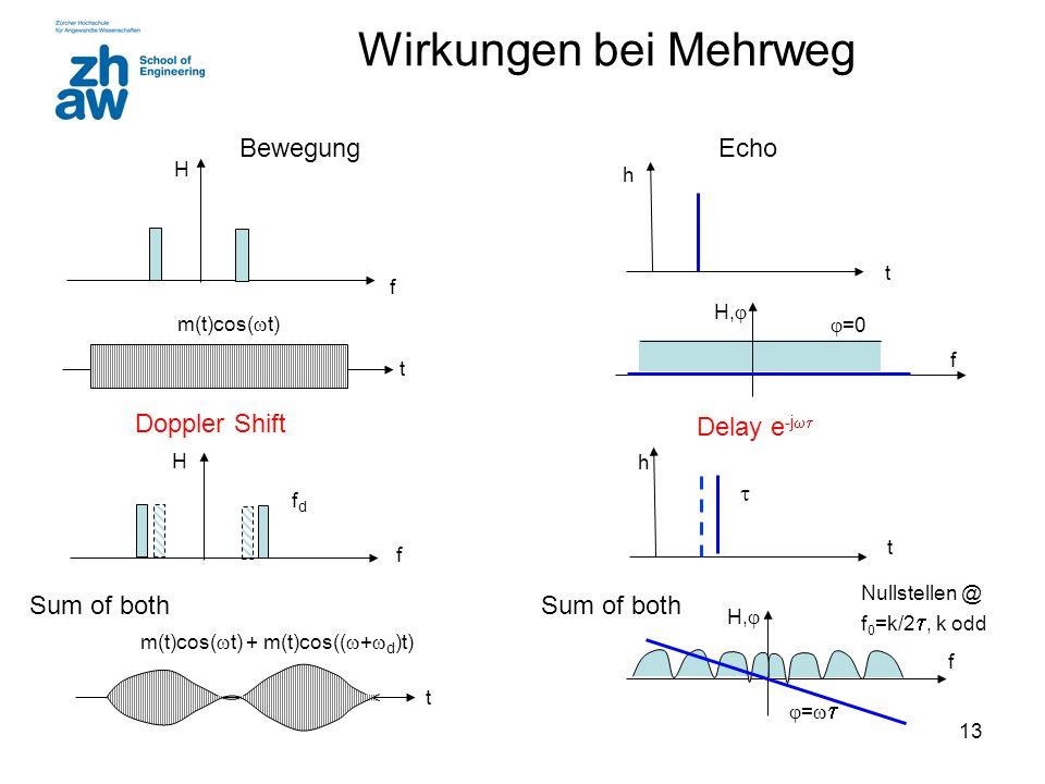 13 Wirkungen bei Mehrweg Doppler Shift Sum of both t f Delay e -j  t m(t)cos(  t) m(t)cos(  t) + m(t)cos((  +  d )t) == Nullstellen @ f 0
