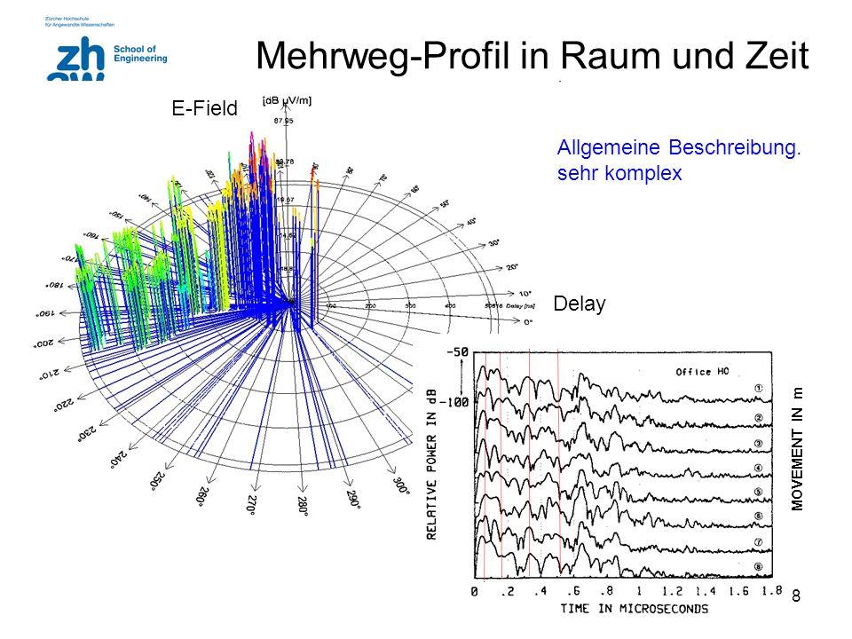 18 Mehrweg-Profil in Raum und Zeit MOVEMENT IN m Delay E-Field Allgemeine Beschreibung. sehr komplex