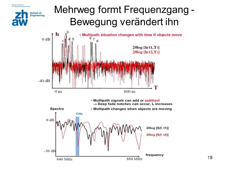 19 Mehrweg formt Frequenzgang - Bewegung verändert ihn