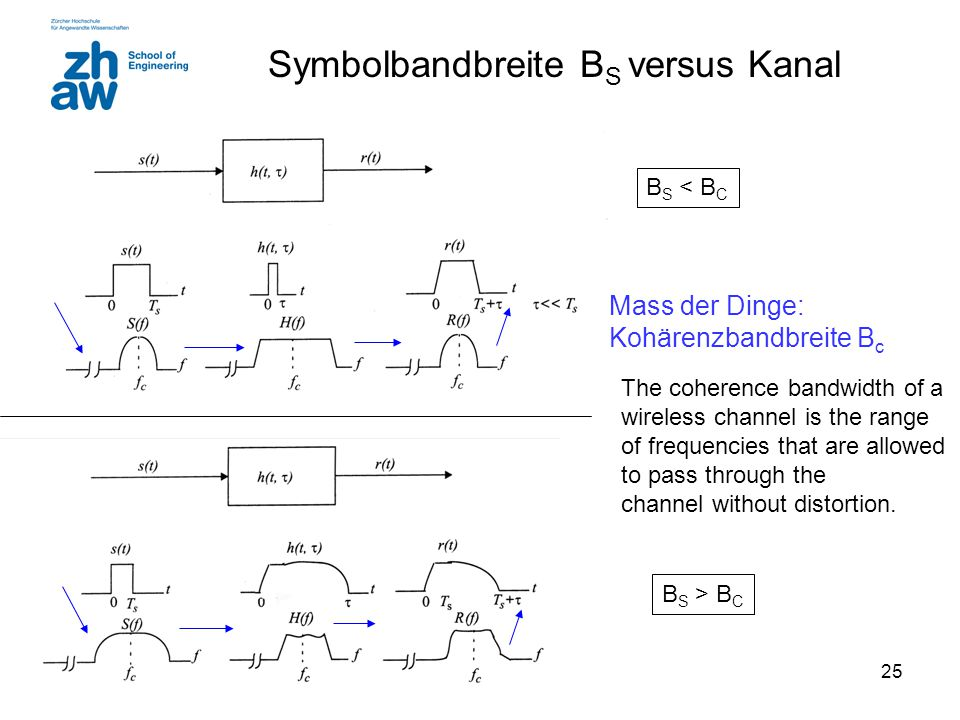 25 Symbolbandbreite B S versus Kanal Mass der Dinge: Kohärenzbandbreite B c The coherence bandwidth of a wireless channel is the range of frequencies