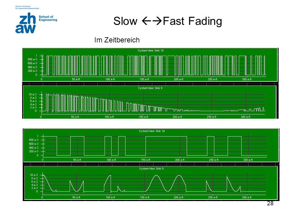 28 Slow  Fast Fading Im Zeitbereich