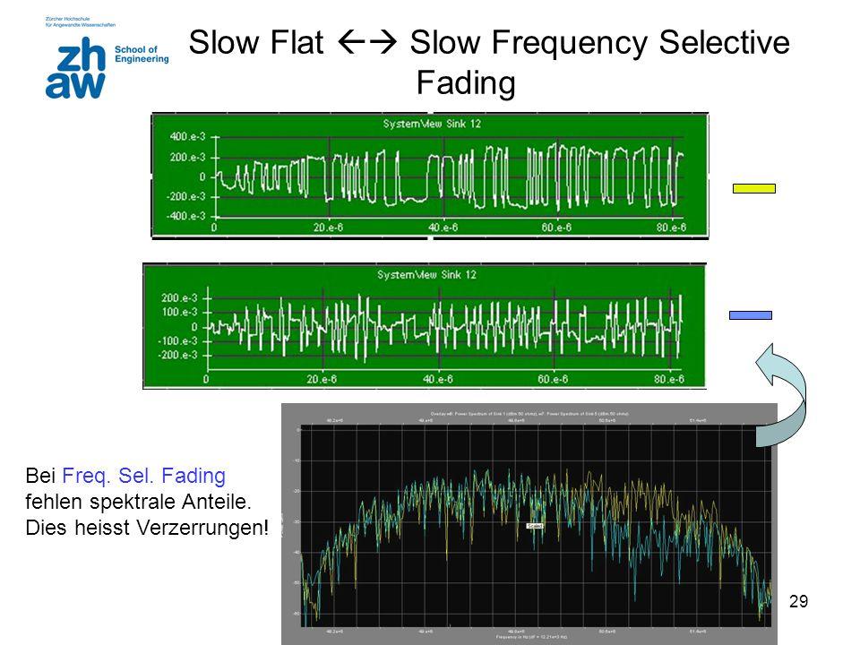29 Slow Flat  Slow Frequency Selective Fading Bei Freq. Sel. Fading fehlen spektrale Anteile. Dies heisst Verzerrungen!