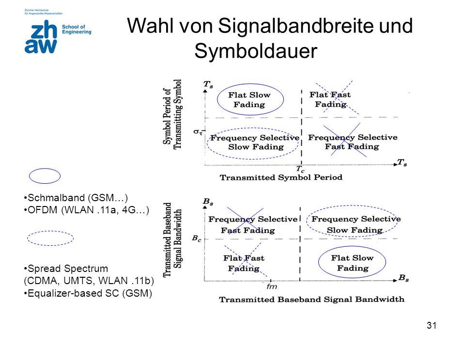 32 Schmalbandsystem - Breitbandsystem  Gegenmassnahme zum Kanaleinfluss:  für Schmalbandsystem mit W < Bc: Diversity Frequenz, Zeit, Raum  für Breitband mit W > Bc: Kanal Equalizer, Spread Spectrum, OFDM  Schmalbandsystem: W < Bc  Breitband: W > Bc W Bc