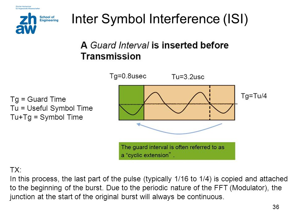 36 Inter Symbol Interference (ISI) TX: In this process, the last part of the pulse (typically 1/16 to 1/4) is copied and attached to the beginning of