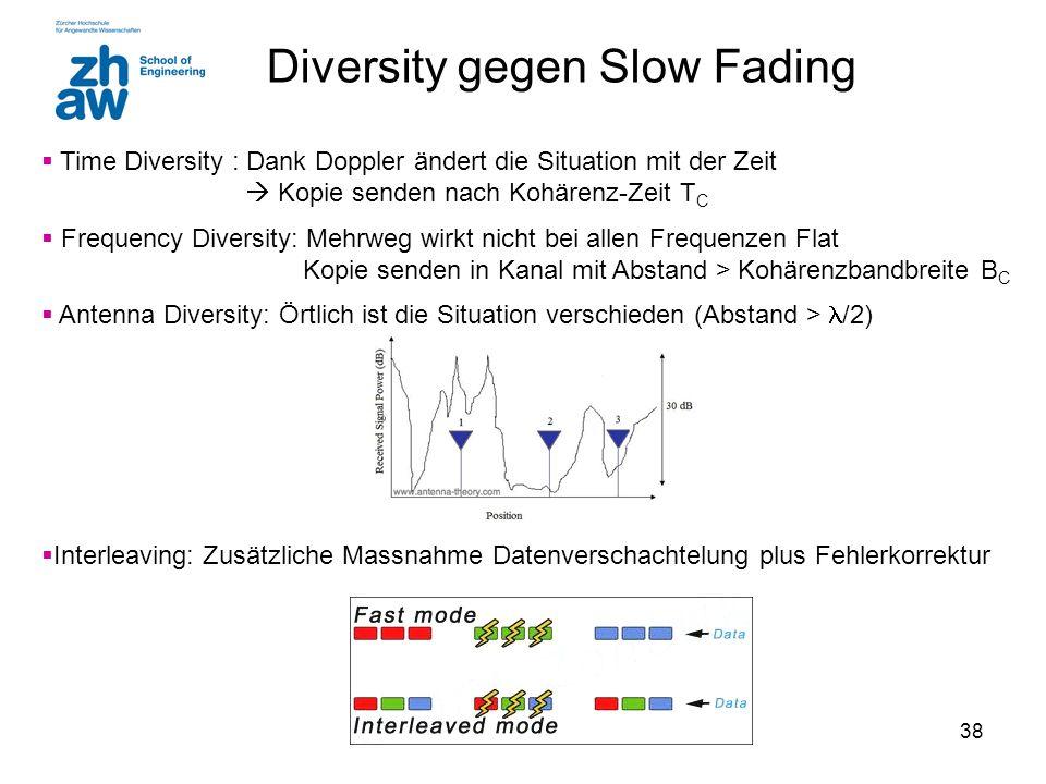 38  Time Diversity : Dank Doppler ändert die Situation mit der Zeit  Kopie senden nach Kohärenz-Zeit T C  Frequency Diversity: Mehrweg wirkt nicht