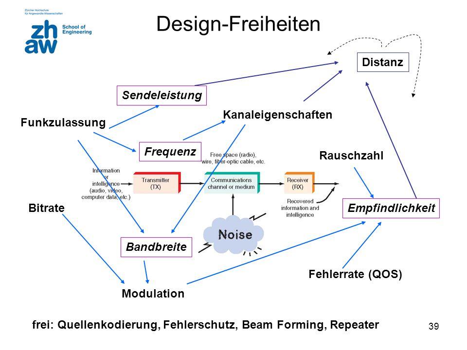 39 Design-Freiheiten Funkzulassung Kanaleigenschaften Rauschzahl Bitrate Fehlerrate (QOS) Bandbreite Modulation Frequenz Sendeleistung Empfindlichkeit