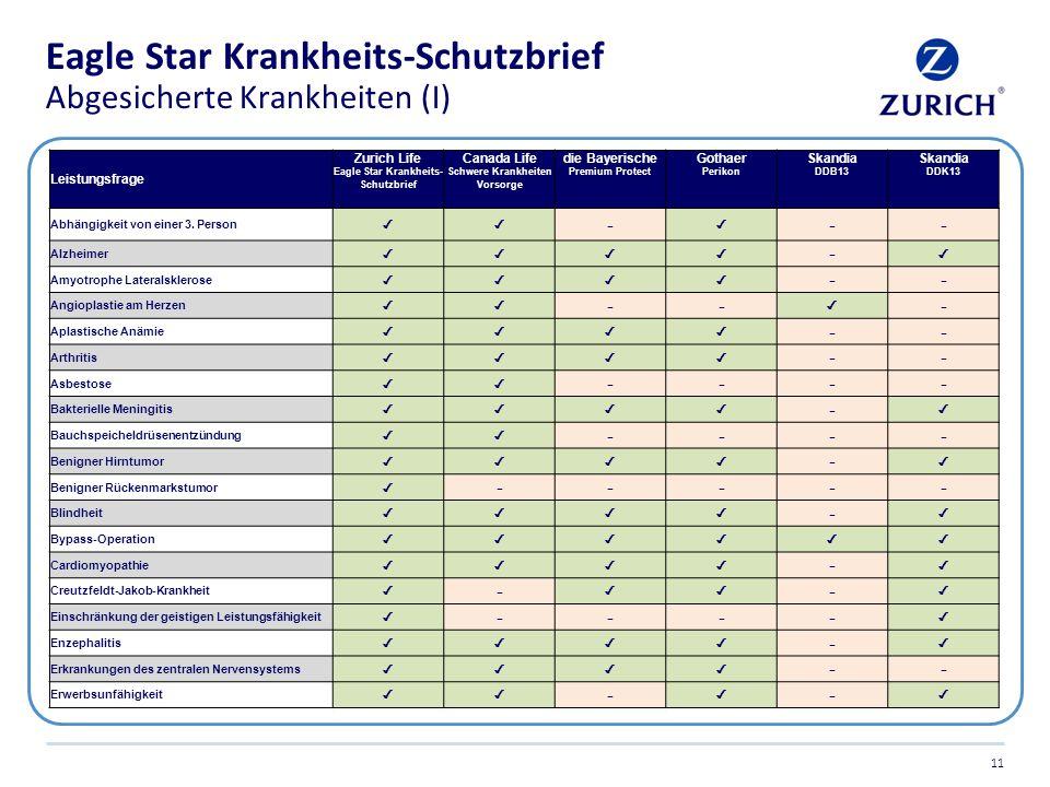 Eagle Star Krankheits-Schutzbrief Abgesicherte Krankheiten (I) 11 Leistungsfrage Zurich Life Eagle Star Krankheits- Schutzbrief Canada Life Schwere Kr