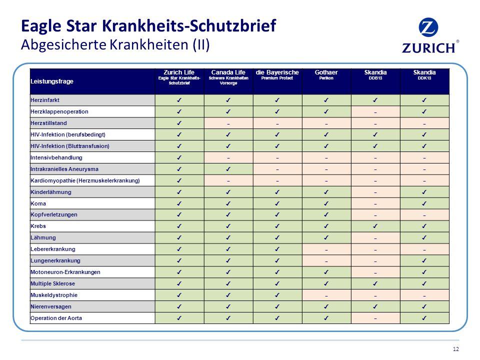 Eagle Star Krankheits-Schutzbrief Abgesicherte Krankheiten (II) 12 Leistungsfrage Zurich Life Eagle Star Krankheits- Schutzbrief Canada Life Schwere K