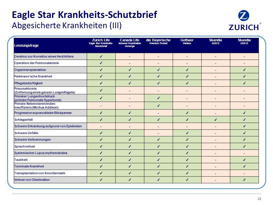Eagle Star Krankheits-Schutzbrief Abgesicherte Krankheiten (III) 13 Leistungsfrage Zurich Life Eagle Star Krankheits- Schutzbrief Canada Life Schwere