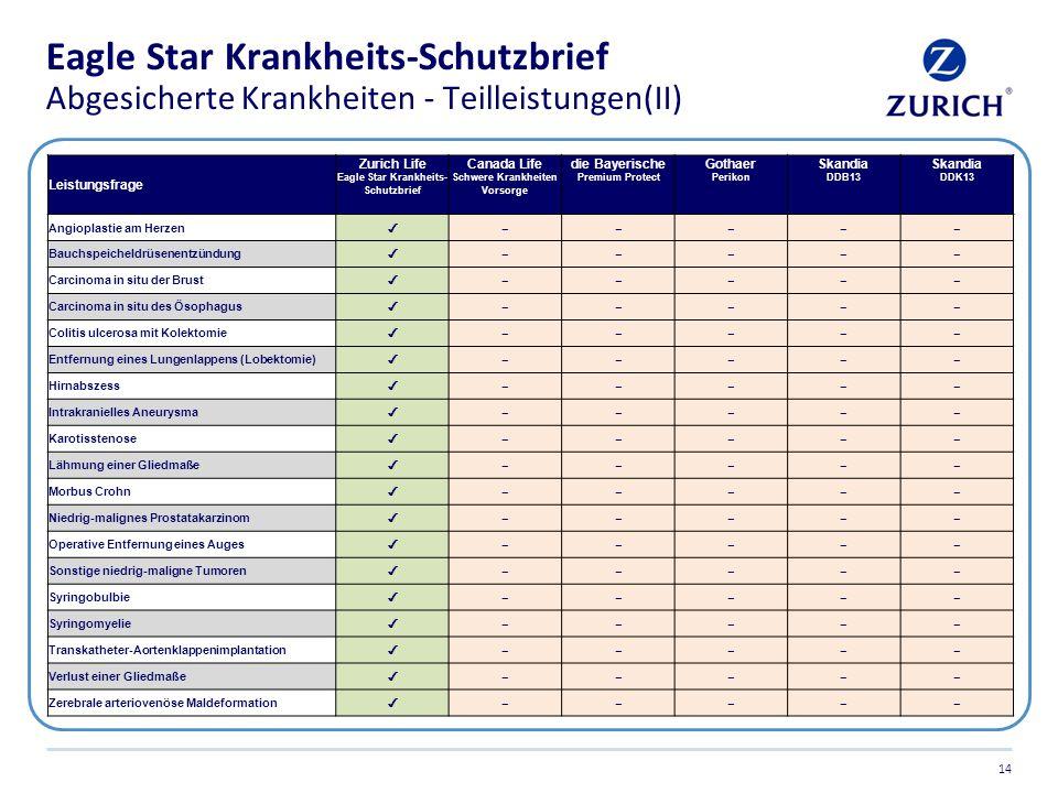 Eagle Star Krankheits-Schutzbrief Abgesicherte Krankheiten - Teilleistungen(II) 14 Leistungsfrage Zurich Life Eagle Star Krankheits- Schutzbrief Canad