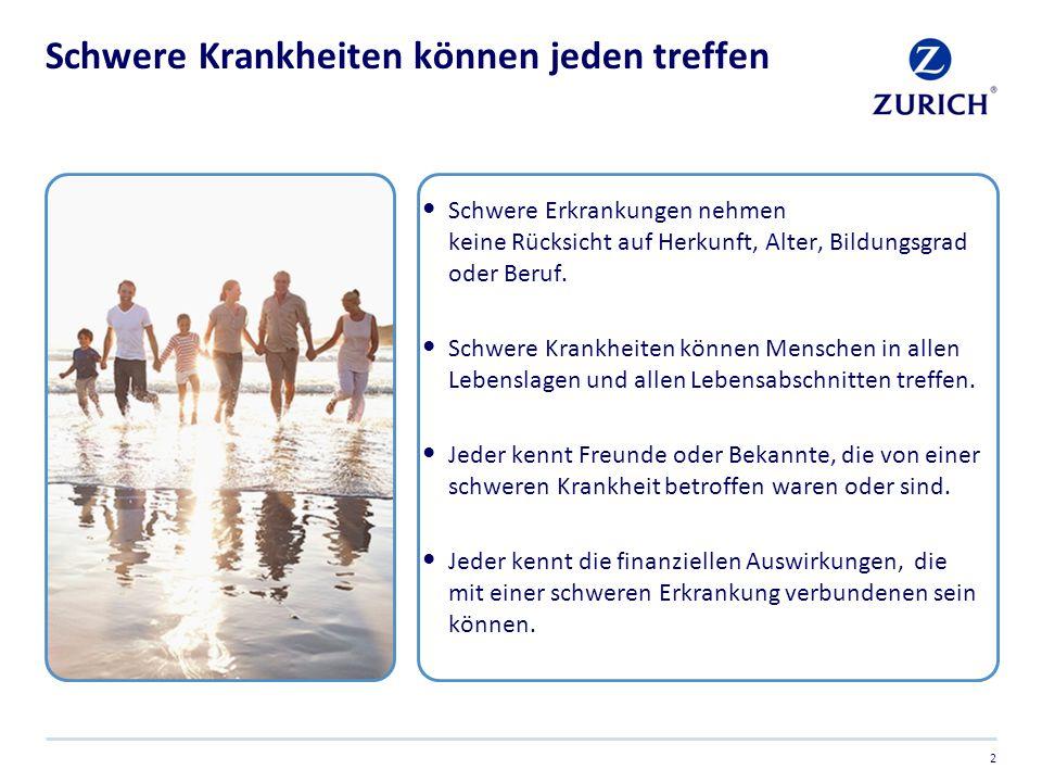 Vor diesen Krankheiten fürchten sich die Deutschen am meisten Quelle: Internet, eigene Recherche Krebs 73% Unfall mit Verletzungen 57% Schlaganfall 54% Demenz / Alzheimer 54% Herzinfarkt 45% Bandscheibenvorfall 38% Depressionen 36% Lungenerkrankung 27% Diabetes 20% AIDS 19% 3