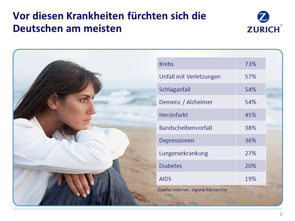 Vor diesen Krankheiten fürchten sich die Deutschen am meisten Quelle: Internet, eigene Recherche Krebs 73% Unfall mit Verletzungen 57% Schlaganfall 54