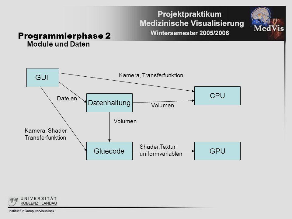 Programmierphase 2 Module und Daten GUI Datenhaltung GluecodeGPU Dateien Kamera, Shader, Transferfunktion Shader,Textur uniformvariablen Volumen CPU V