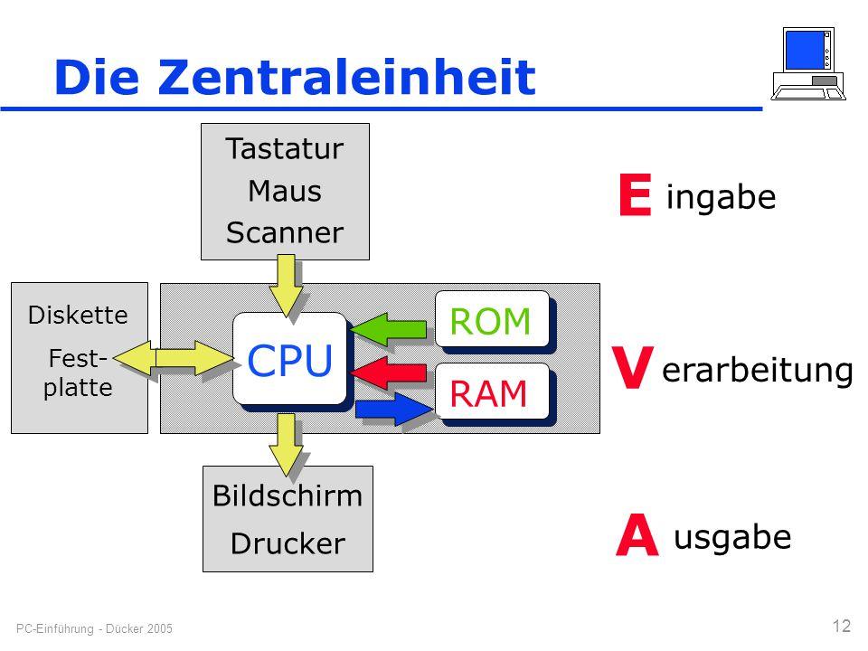 PC-Einführung - Dücker 2005 12 Die Zentraleinheit CPU RAM ROM Tastatur Maus Scanner E ingabe Diskette Fest- platte V erarbeitung Bildschirm Drucker A