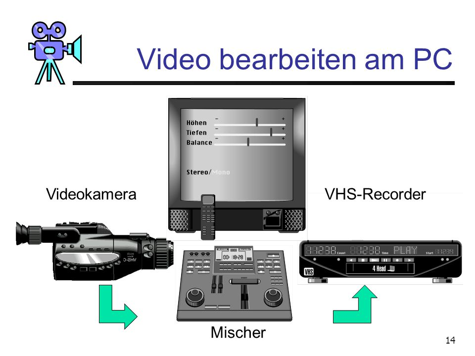 13 Video bearbeiten am PC AbspielenAufnehmen VideokameraVHS-Recorder