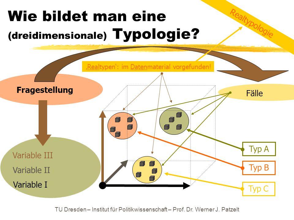 TU Dresden – Institut für Politikwissenschaft – Prof. Dr. Werner J. Patzelt Wie bildet man eine (dreidimensionale) Typologie? Variable I Variable III