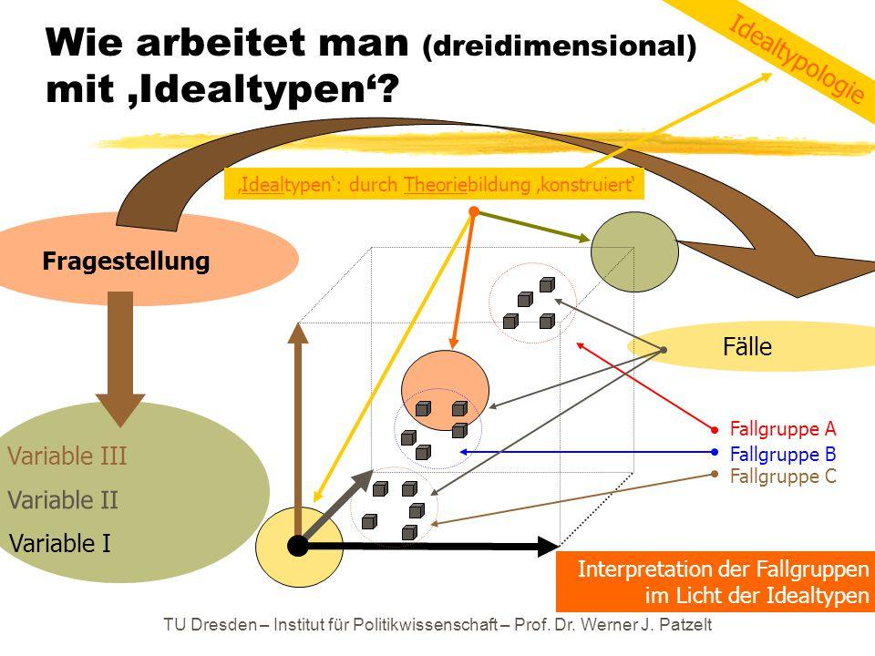 TU Dresden – Institut für Politikwissenschaft – Prof. Dr. Werner J. Patzelt Wie arbeitet man (dreidimensional) mit 'Idealtypen'? Variable I Variable I