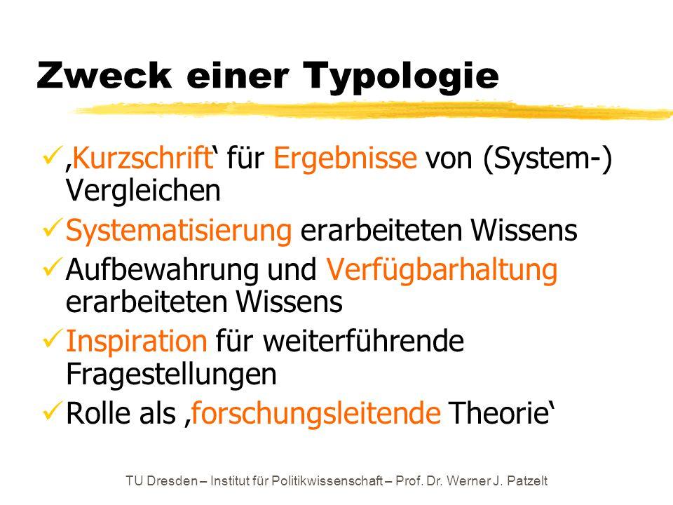 TU Dresden – Institut für Politikwissenschaft – Prof. Dr. Werner J. Patzelt Zweck einer Typologie 'Kurzschrift' für Ergebnisse von (System-) Vergleich