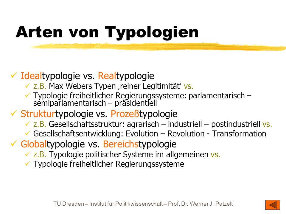 TU Dresden – Institut für Politikwissenschaft – Prof. Dr. Werner J. Patzelt Arten von Typologien Idealtypologie vs. Realtypologie z.B. Max Webers Type