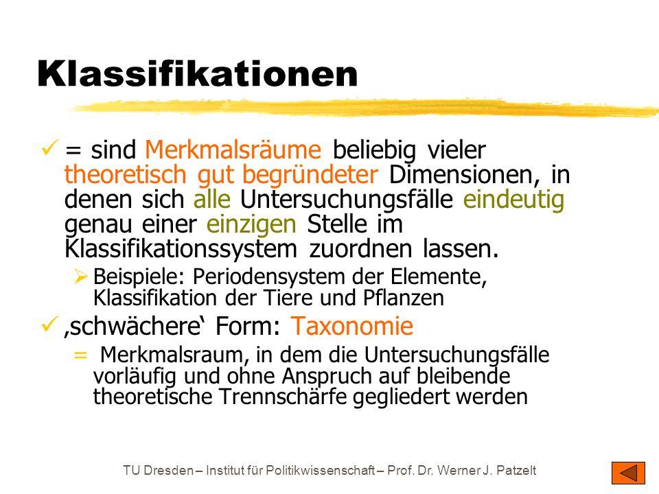 TU Dresden – Institut für Politikwissenschaft – Prof. Dr. Werner J. Patzelt Klassifikationen = sind Merkmalsräume beliebig vieler theoretisch gut begr