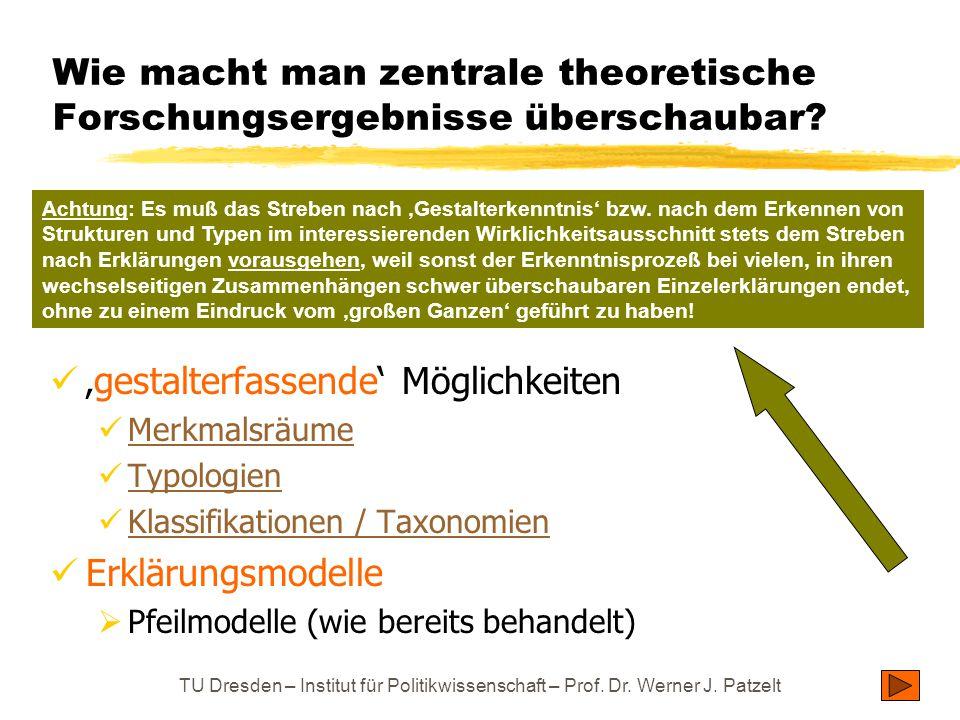 TU Dresden – Institut für Politikwissenschaft – Prof. Dr. Werner J. Patzelt Wie macht man zentrale theoretische Forschungsergebnisse überschaubar? 'ge