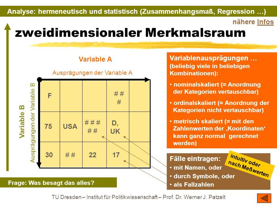 TU Dresden – Institut für Politikwissenschaft – Prof. Dr. Werner J. Patzelt zweidimensionaler Merkmalsraum Variable A Variable B Ausprägungen der Vari
