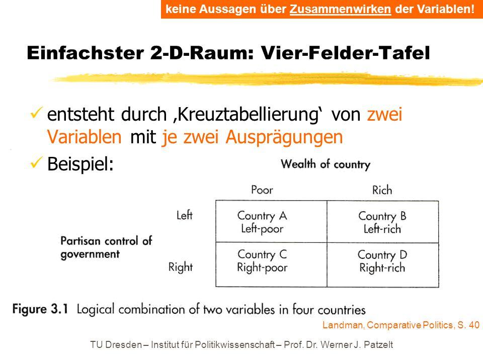 TU Dresden – Institut für Politikwissenschaft – Prof. Dr. Werner J. Patzelt Einfachster 2-D-Raum: Vier-Felder-Tafel entsteht durch 'Kreuztabellierung'