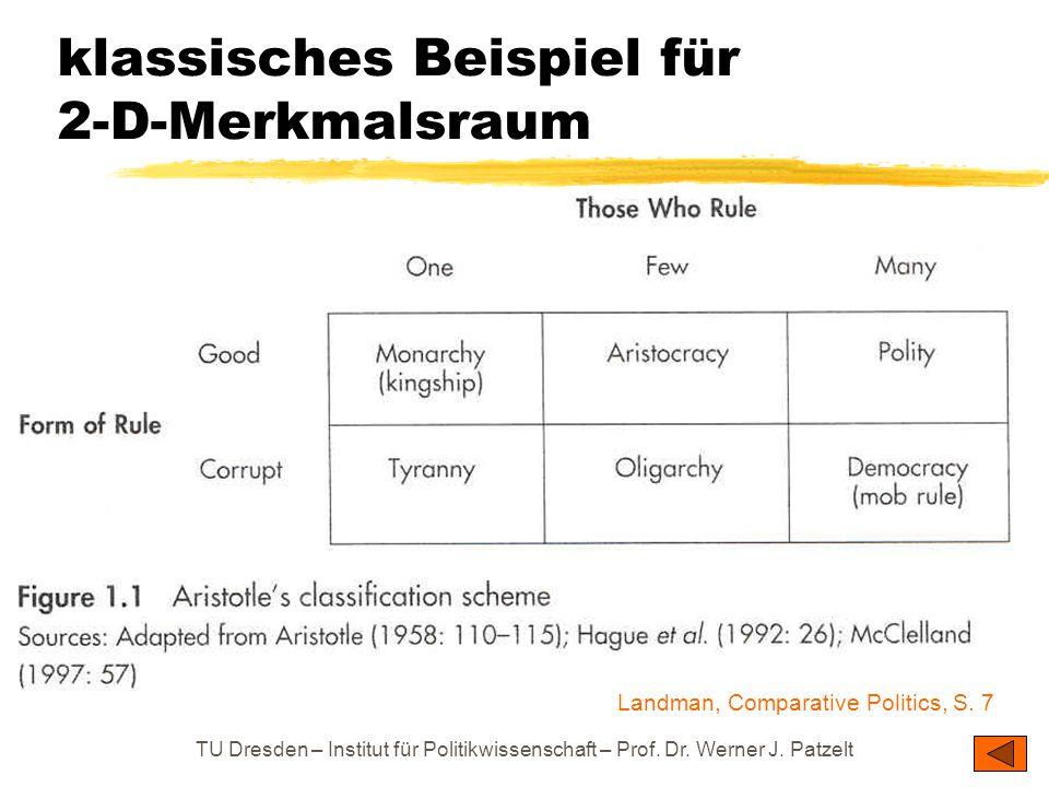 TU Dresden – Institut für Politikwissenschaft – Prof. Dr. Werner J. Patzelt klassisches Beispiel für 2-D-Merkmalsraum Landman, Comparative Politics, S