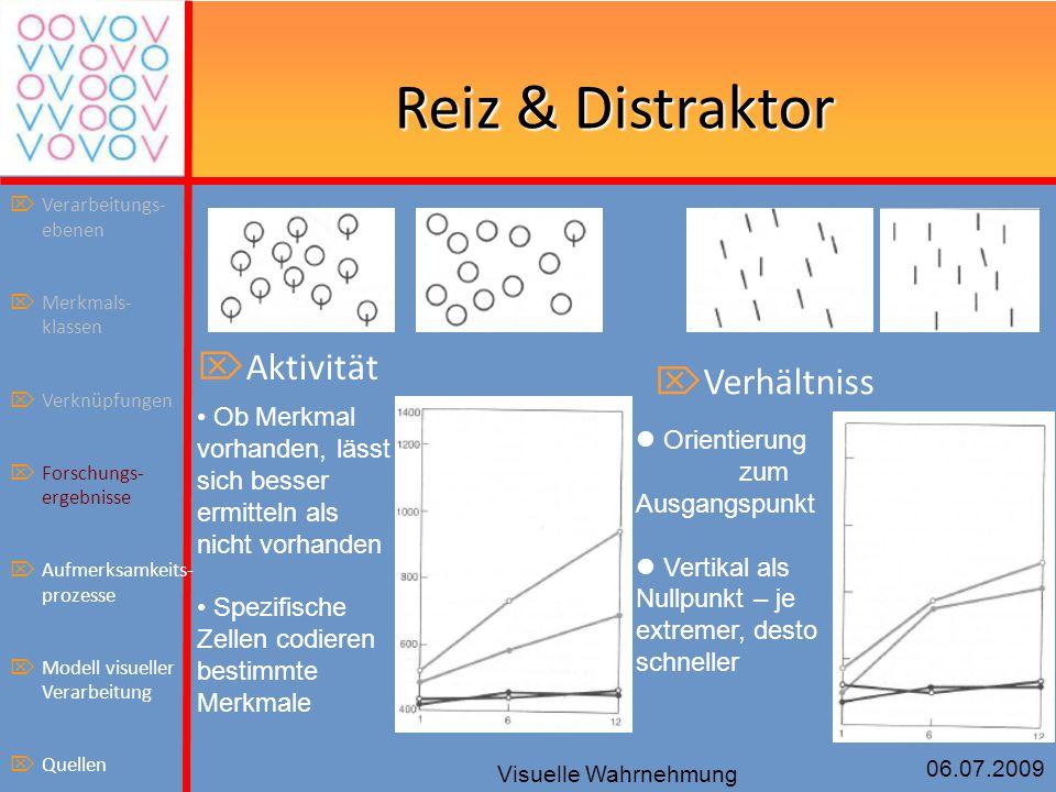 06.07.2009 Visuelle Wahrnehmung Reiz & Distraktor Orientierung zum Ausgangspunkt Vertikal als Nullpunkt – je extremer, desto schneller  Aktivität  V