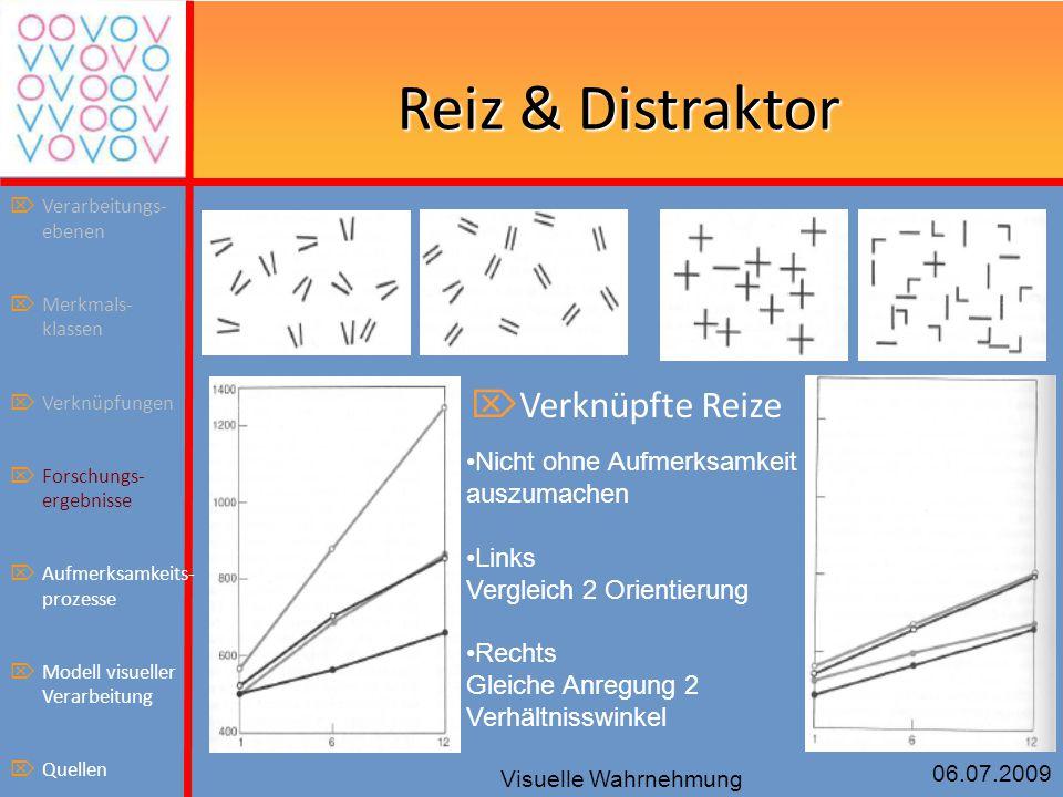 06.07.2009 Visuelle Wahrnehmung Reiz & Distraktor  Verknüpfte Reize Nicht ohne Aufmerksamkeit auszumachen Links Vergleich 2 Orientierung Rechts Gleic