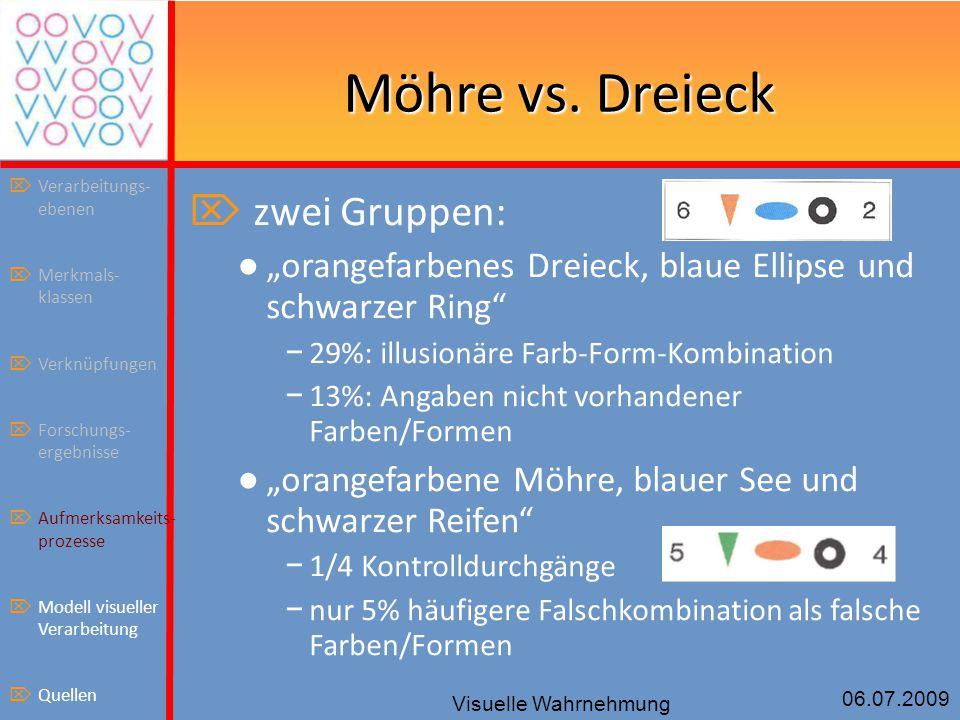 """06.07.2009 Visuelle Wahrnehmung Möhre vs. Dreieck  zwei Gruppen: ● """"orangefarbenes Dreieck, blaue Ellipse und schwarzer Ring"""" − 29%: illusionäre Farb"""