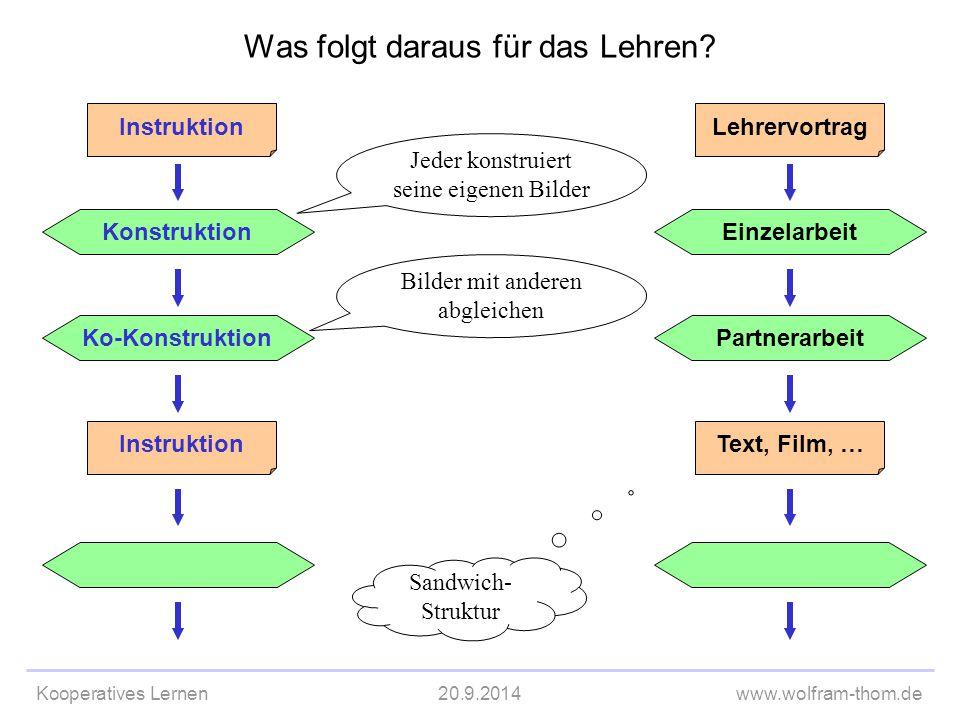 Kooperatives Lernen20.9.2014www.wolfram-thom.de Ko-Konstruktion Instruktion Was folgt daraus für das Lehren? Konstruktion Instruktion Partnerarbeit Le