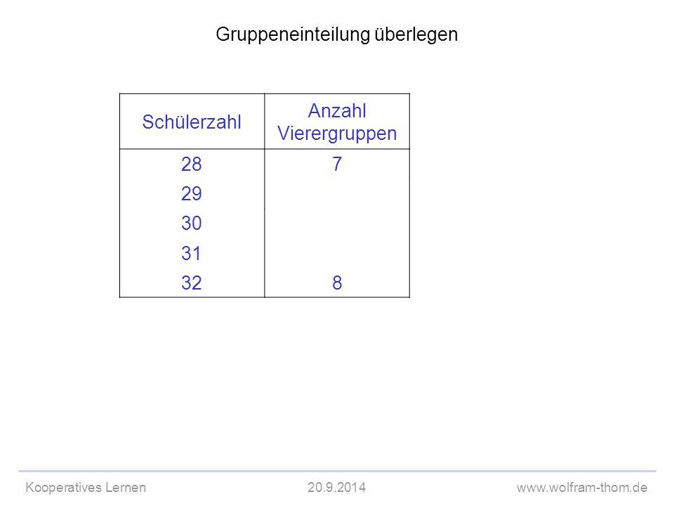 Kooperatives Lernen20.9.2014www.wolfram-thom.de Gruppeneinteilung überlegen Schülerzahl Anzahl Vierergruppen 287 29 30 31 328