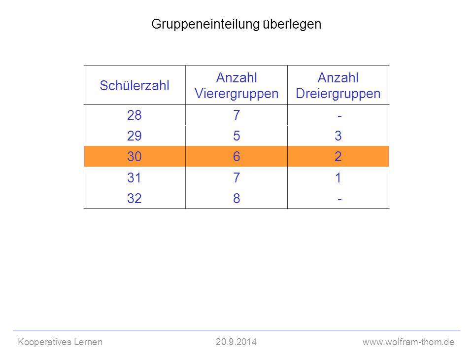 Kooperatives Lernen20.9.2014www.wolfram-thom.de Gruppeneinteilung überlegen Schülerzahl Anzahl Vierergruppen Anzahl Dreiergruppen 287 - 2953 3062 3171