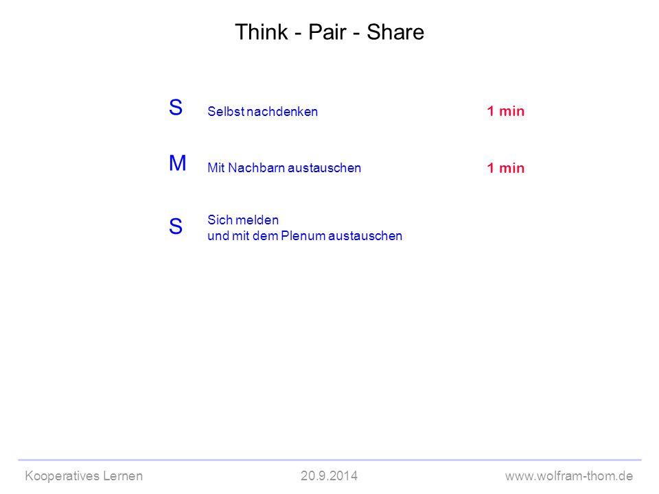Kooperatives Lernen20.9.2014www.wolfram-thom.de S M S Selbst nachdenken Sich melden und mit dem Plenum austauschen 1 min Mit Nachbarn austauschen 1 mi