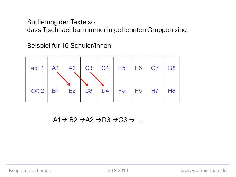 Kooperatives Lernen20.9.2014www.wolfram-thom.de Text 1A1A2C3C4E5E6G7G8 Text 2B1B2D3D4F5F6H7H8 A1  B2  A2  D3  C3  … Sortierung der Texte so, dass