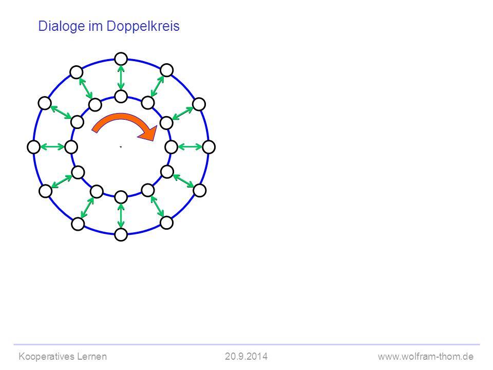 Kooperatives Lernen20.9.2014www.wolfram-thom.de Dialoge im Doppelkreis