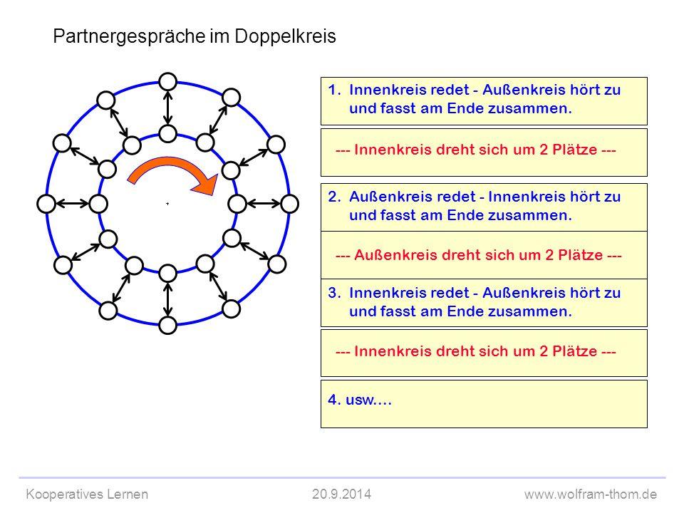 Kooperatives Lernen20.9.2014www.wolfram-thom.de 1.Innenkreis redet - Außenkreis hört zu und fasst am Ende zusammen. --- Innenkreis dreht sich um 2 Plä