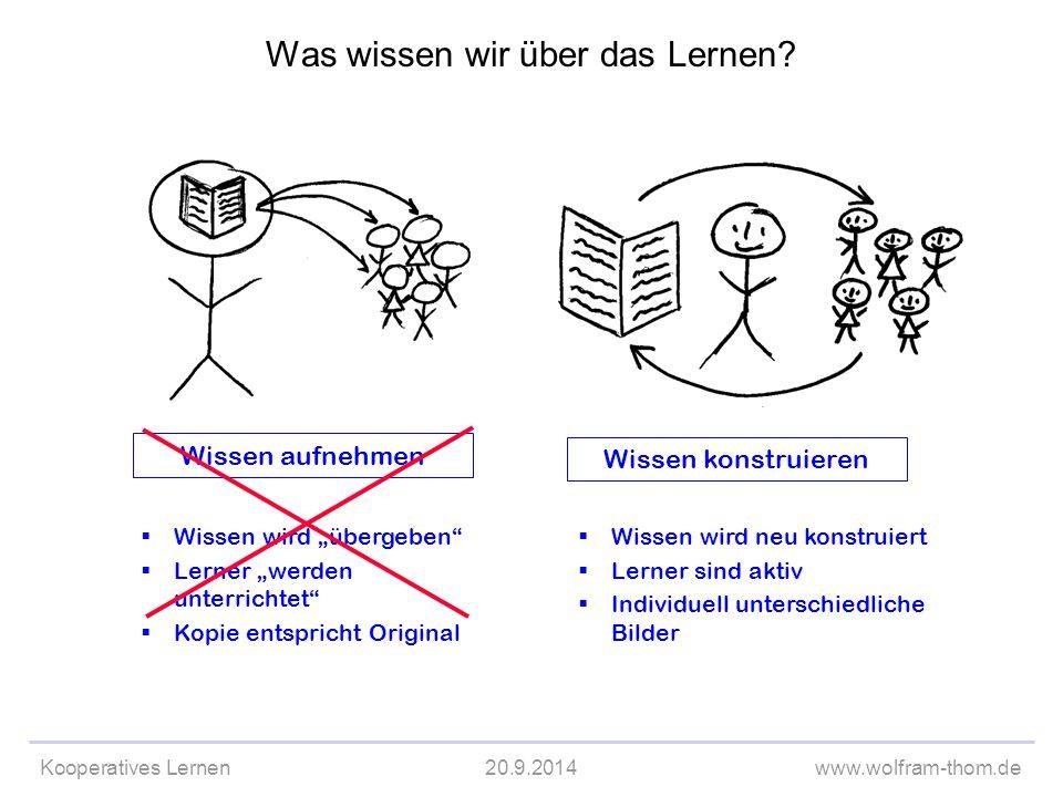 """Kooperatives Lernen20.9.2014www.wolfram-thom.de Wissen aufnehmen  Wissen wird """"übergeben""""  Lerner """"werden unterrichtet""""  Kopie entspricht Original"""