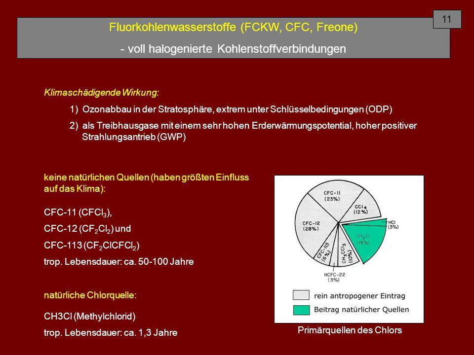 Fluorkohlenwasserstoffe (FCKW, CFC, Freone) - voll halogenierte Kohlenstoffverbindungen Primärquellen des Chlors Klimaschädigende Wirkung: 1) Ozonabbau in der Stratosphäre, extrem unter Schlüsselbedingungen (ODP) 2) als Treibhausgase mit einem sehr hohen Erderwärmungspotential, hoher positiver Strahlungsantrieb (GWP) keine natürlichen Quellen (haben größten Einfluss auf das Klima): CFC-11 (CFCl 3 ), CFC-12 (CF 2 Cl 2 ) und CFC-113 (CF 2 ClCFCl 2 ) trop.
