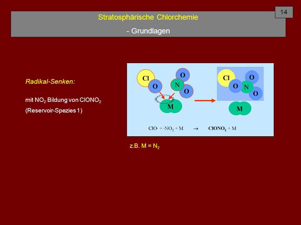 Stratosphärische Chlorchemie - Grundlagen Radikal-Senken: mit NO 2 Bildung von ClONO 2 (Reservoir-Spezies 1) 14 z.B. M = N 2