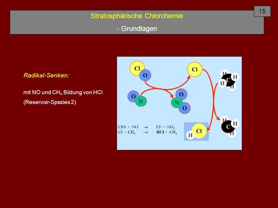 Stratosphärische Chlorchemie - Grundlagen Radikal-Senken: mit NO und CH 4 Bildung von HCl (Reservoir-Spezies 2) 15