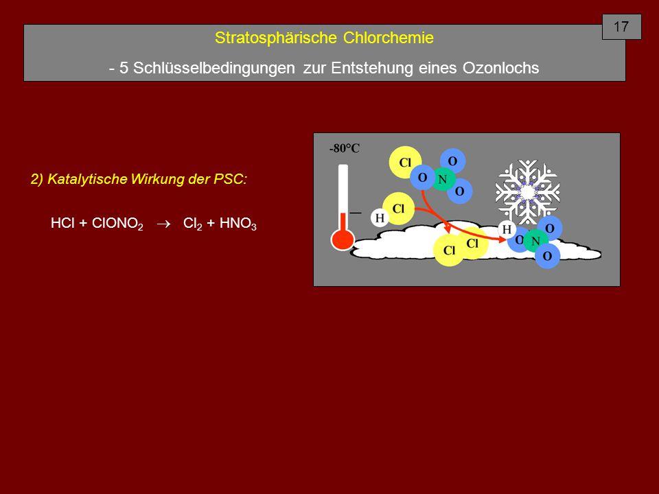Stratosphärische Chlorchemie - 5 Schlüsselbedingungen zur Entstehung eines Ozonlochs 2) Katalytische Wirkung der PSC: HCl + ClONO 2  Cl 2 + HNO 3 17