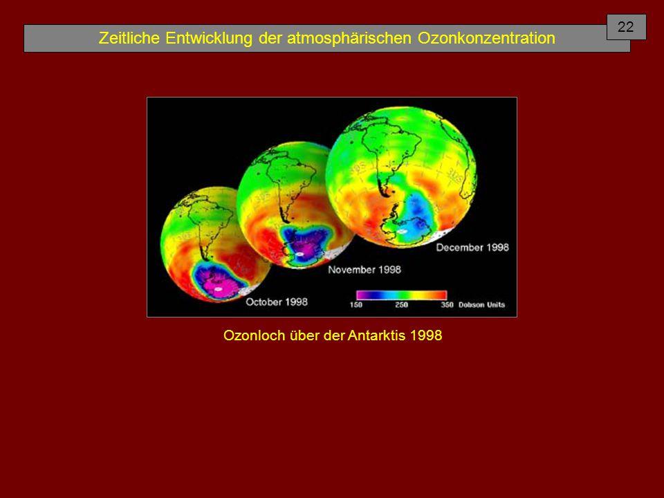 Zeitliche Entwicklung der atmosphärischen Ozonkonzentration Ozonloch über der Antarktis 1998 22
