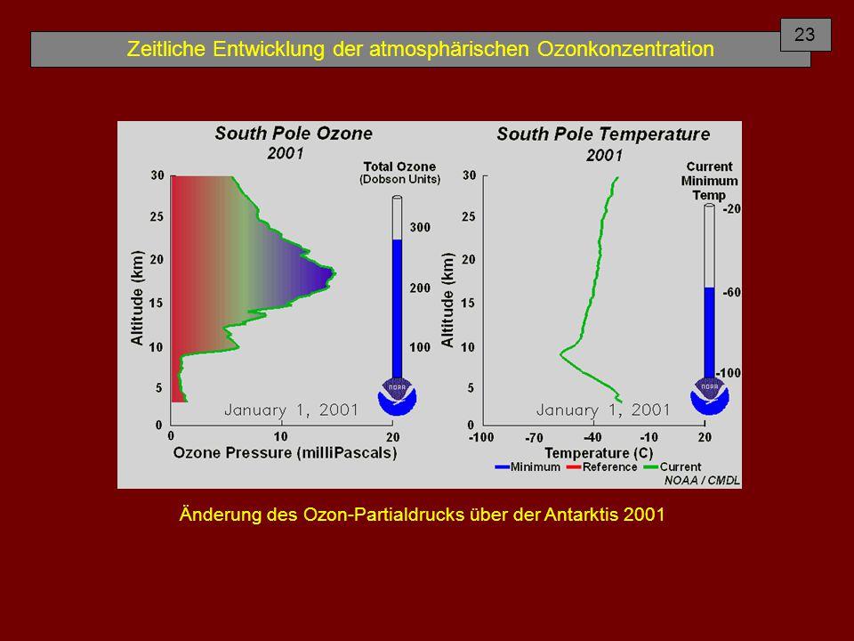 Zeitliche Entwicklung der atmosphärischen Ozonkonzentration Änderung des Ozon-Partialdrucks über der Antarktis 2001 23