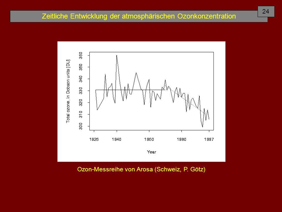 Zeitliche Entwicklung der atmosphärischen Ozonkonzentration Ozon-Messreihe von Arosa (Schweiz, P. Götz) 24