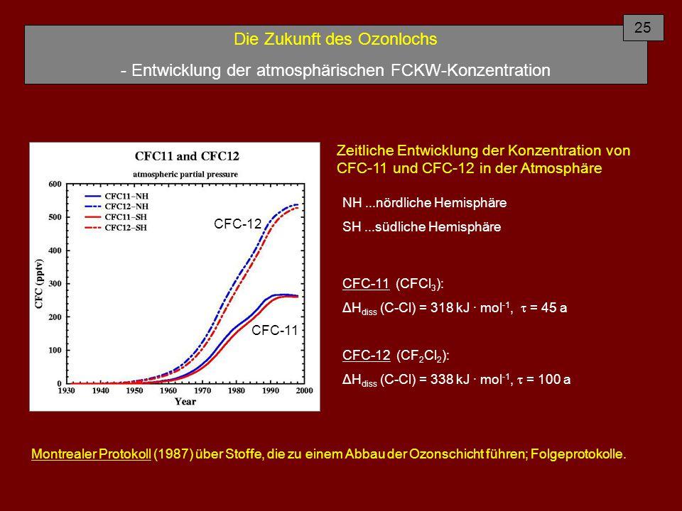 Die Zukunft des Ozonlochs - Entwicklung der atmosphärischen FCKW-Konzentration Zeitliche Entwicklung der Konzentration von CFC-11 und CFC-12 in der Atmosphäre NH...nördliche Hemisphäre SH...südliche Hemisphäre 25 Montrealer Protokoll (1987) über Stoffe, die zu einem Abbau der Ozonschicht führen; Folgeprotokolle.