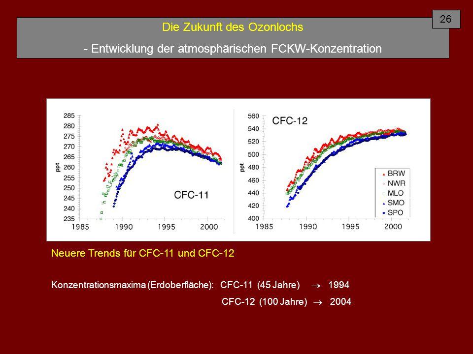 Die Zukunft des Ozonlochs - Entwicklung der atmosphärischen FCKW-Konzentration Neuere Trends für CFC-11 und CFC-12 Konzentrationsmaxima (Erdoberfläche): CFC-11 (45 Jahre)  1994 CFC-12 (100 Jahre)  2004 26