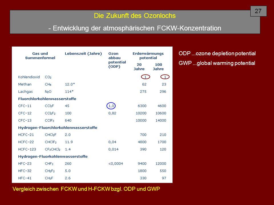 Die Zukunft des Ozonlochs - Entwicklung der atmosphärischen FCKW-Konzentration Vergleich zwischen FCKW und H-FCKW bzgl. ODP und GWP ODP...ozone deplet